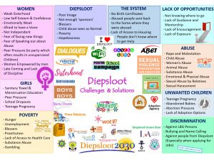 Diepsloot Challenges and Solutions